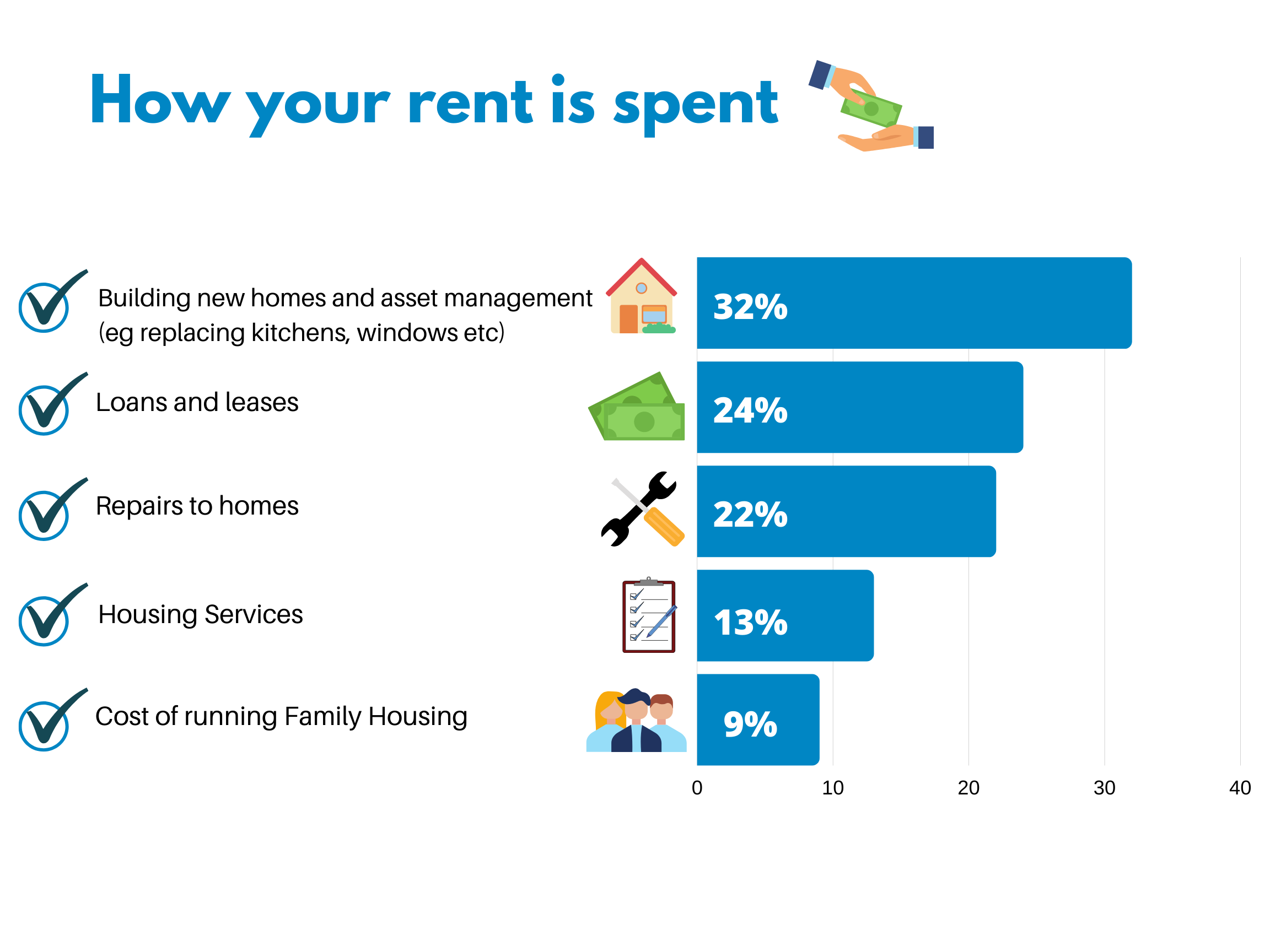 How your rent is spent
